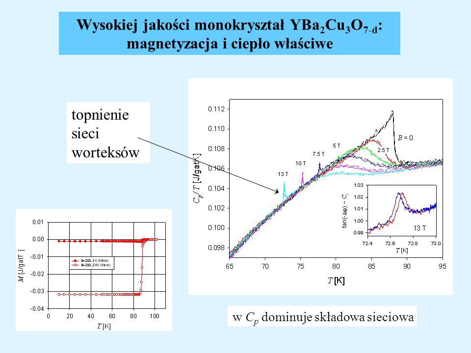 Wysokiej jakości monokryształ YBa 2 Cu 3 O 7-d : magnetyzacja i ciepło właściwe topnienie sieci worteksów w C p dominuje składowa sieciowa