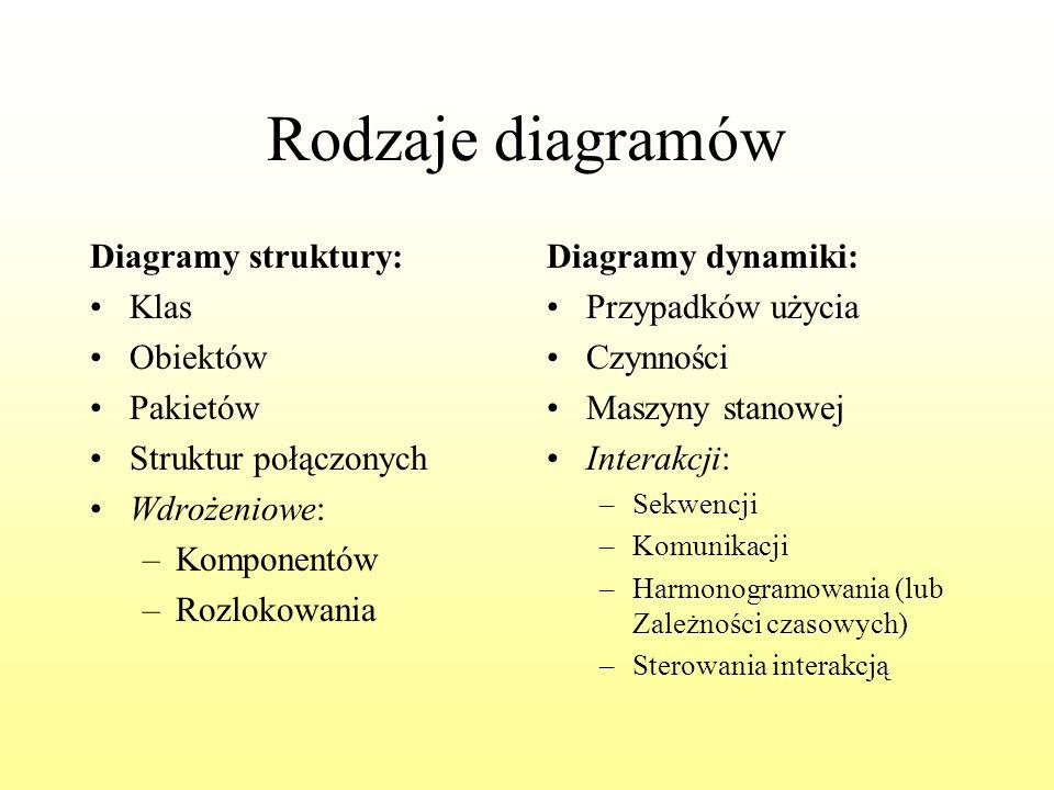 Rodzaje diagramów Diagramy struktury: Klas Obiektów Pakietów Struktur połączonych Wdrożeniowe: –Komponentów –Rozlokowania Diagramy dynamiki: Przypadkó