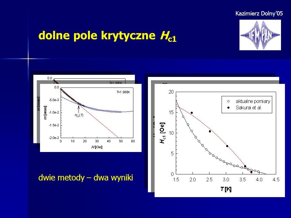 Kazimierz Dolny05 dolne pole krytyczne H c1 dwie metody – dwa wyniki