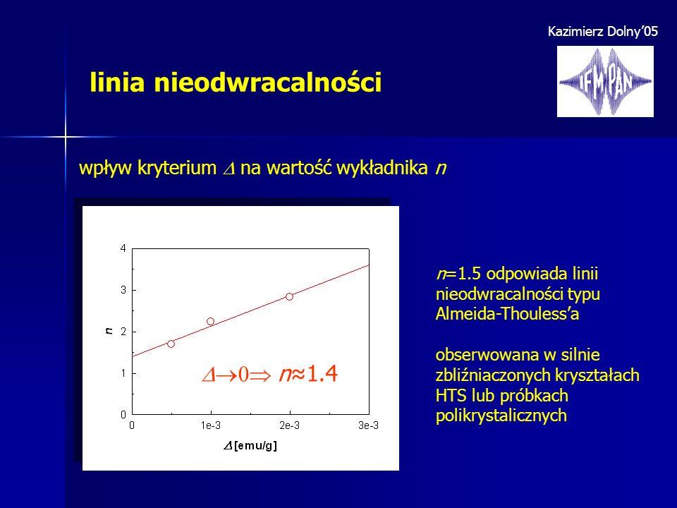 Kazimierz Dolny05 linia nieodwracalności wpływ kryterium na wartość wykładnika n n1.4 n=1.5 odpowiada linii nieodwracalności typu Almeida-Thoulessa ob