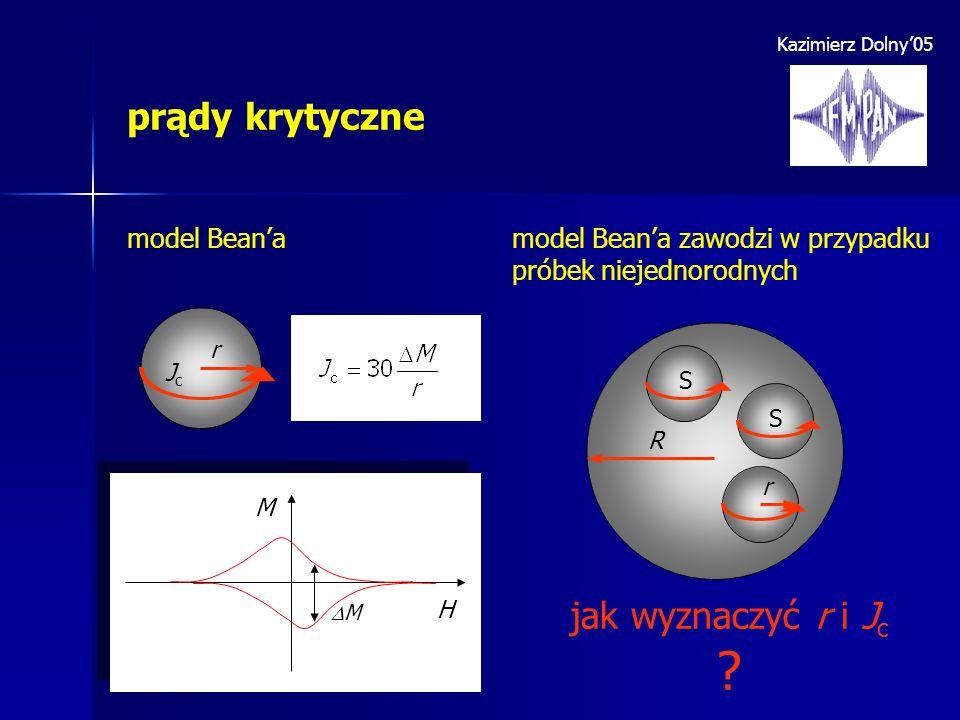 Kazimierz Dolny05 prądy krytyczne M M H model Beanamodel Beana zawodzi w przypadku próbek niejednorodnych S S R r jak wyznaczyć r i J c ? r JcJc