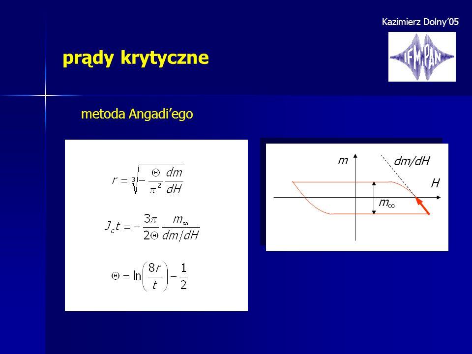 Kazimierz Dolny05 prądy krytyczne metoda Angadiego m H m dm/dH