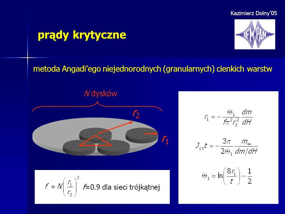Kazimierz Dolny05 prądy krytyczne metoda Angadiego niejednorodnych (granularnych) cienkich warstw r1r1 r2r2 N dysków f= f0.9 dla sieci trójkątnej