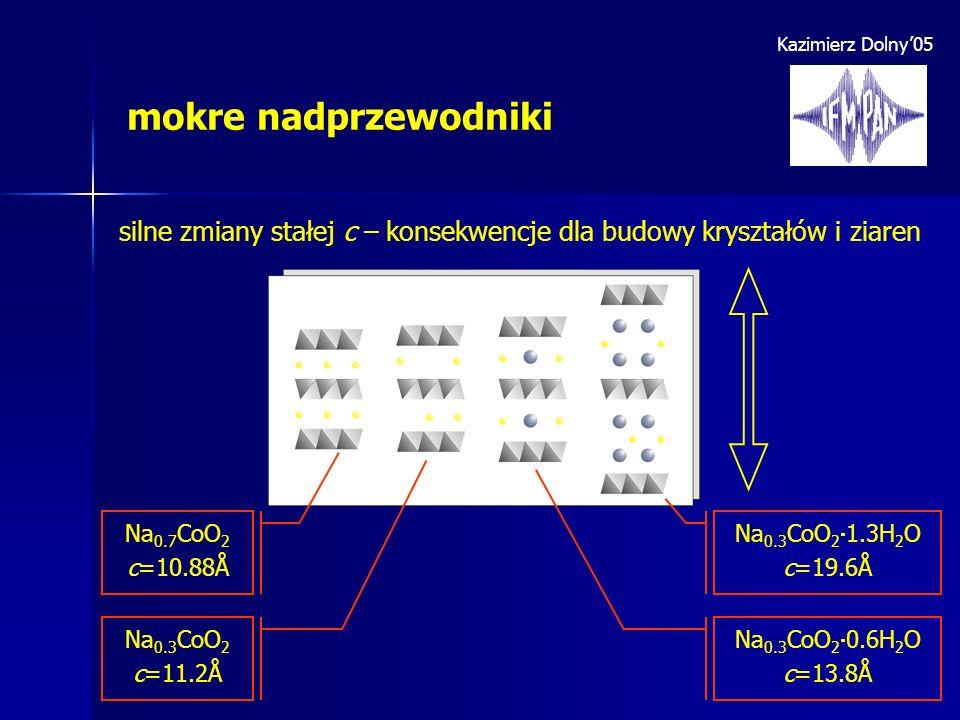 Kazimierz Dolny05 mokre nadprzewodniki silne zmiany stałej c – konsekwencje dla budowy kryształów i ziaren Na 0.7 CoO 2 c=10.88Å Na 0.3 CoO 2 c=11.2Å