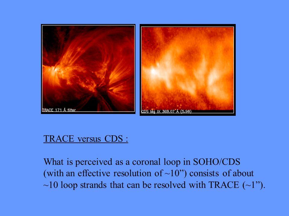 TRACE Pixel 0.5 PSF=1.25 SoHO/CDS Pixel 4.0