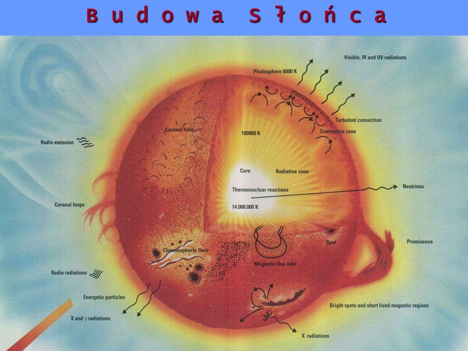 Motywacje: Duży strumień danych obserwacyjnych Sejsmologia plazmy korony słonecznej Kontekst ogrzewania korony słonecznej Zjawiska falowe w silnie niejednorodnym i zdominowanym polem magnetycznym ośrodku