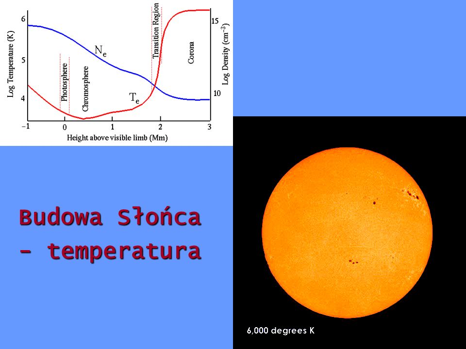 Budowa Słońca - temperatura