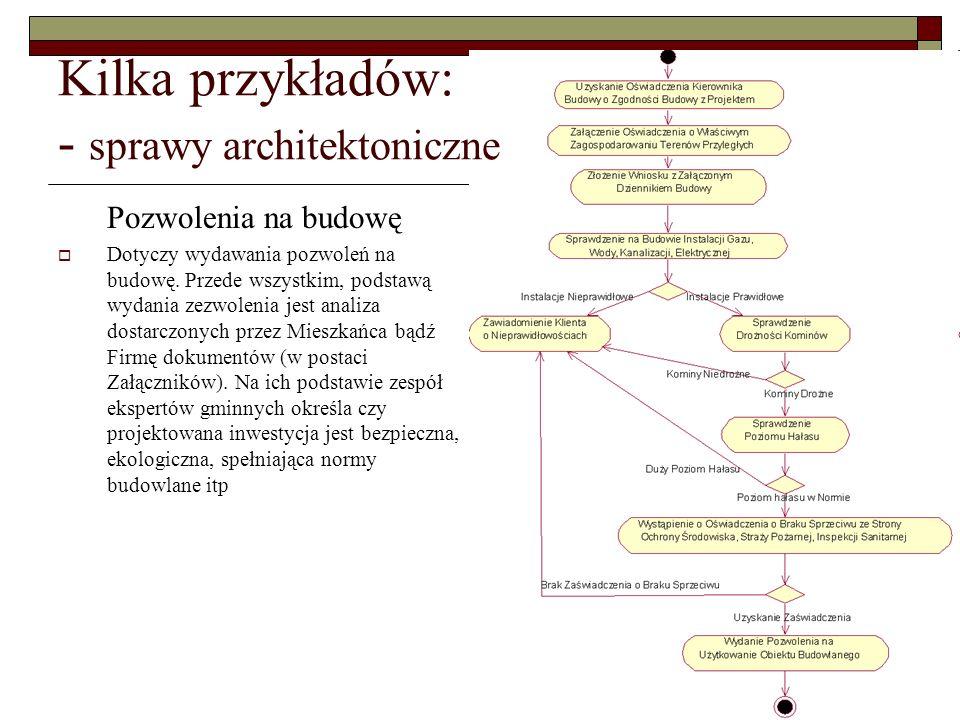 Kilka przykładów: - sprawy architektoniczne Pozwolenia na budowę Dotyczy wydawania pozwoleń na budowę. Przede wszystkim, podstawą wydania zezwolenia j