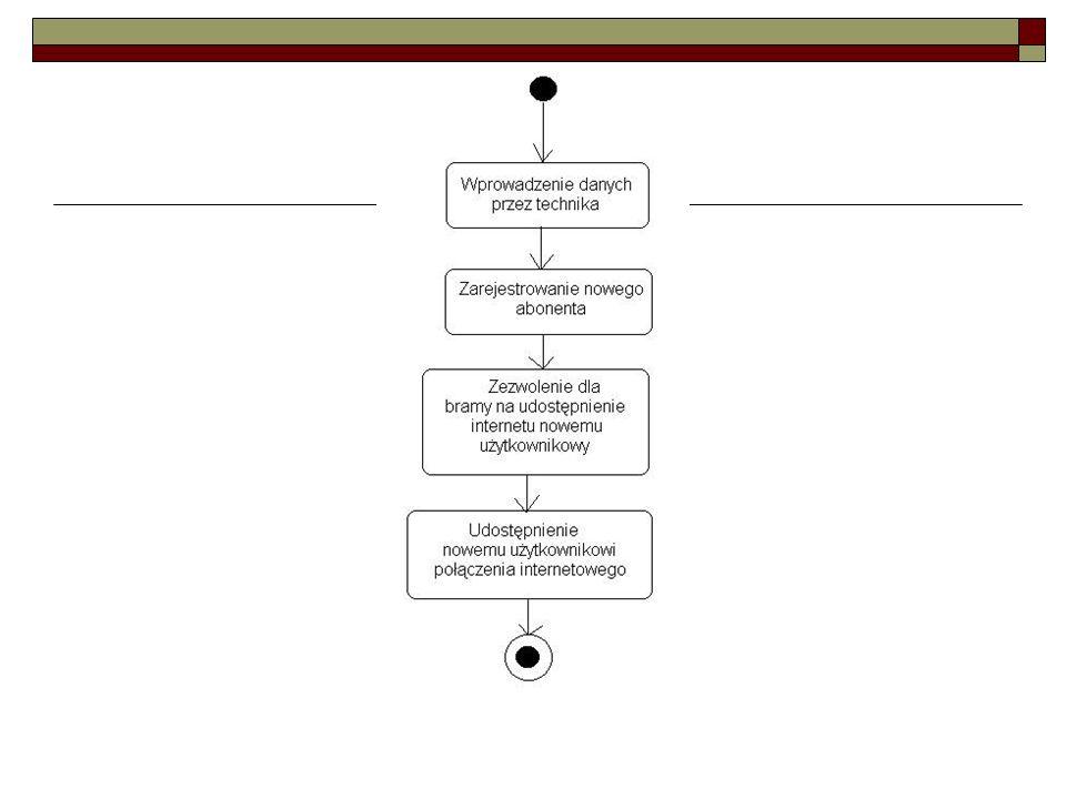 Tworzenie diagramów czynności Przejście do następnej czynności może być obwarowane pewnym warunkiem, który opisany jest obok strzałki.