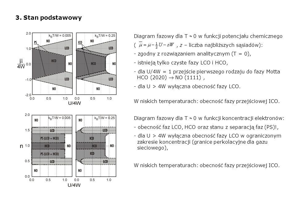 3. Stan podstawowy Diagram fazowy dla T 0 w funkcji potencjału chemicznego (, z – liczba najbliższych sąsiadów): - zgodny z rozwiązaniem analitycznym