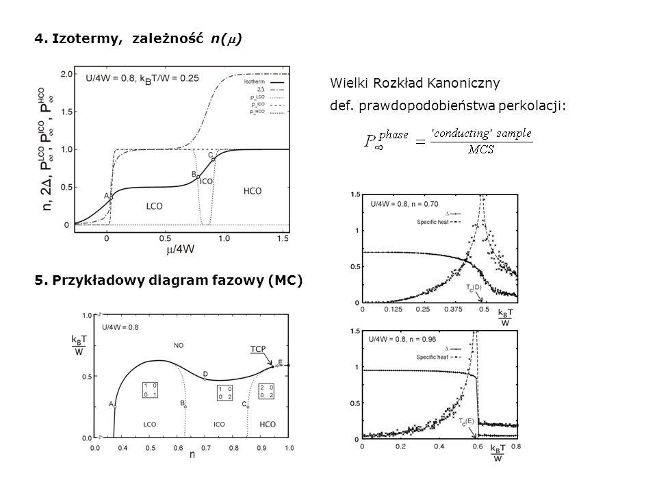 4. Izotermy, zależność n() Wielki Rozkład Kanoniczny def. prawdopodobieństwa perkolacji: 5. Przykładowy diagram fazowy (MC)