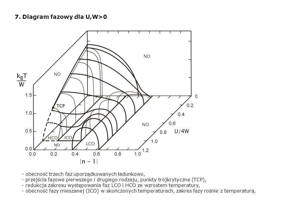 7. Diagram fazowy dla U,W>0 - obecność trzech faz uporządkowanych ładunkowo, - przejścia fazowe pierwszego i drugiego rodzaju, punkty trójkrytyczne (T