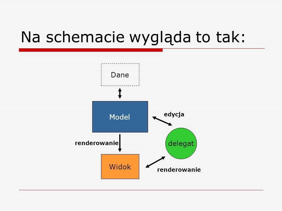 Na schemacie wygląda to tak: Dane Model Widok delegat renderowanie edycja