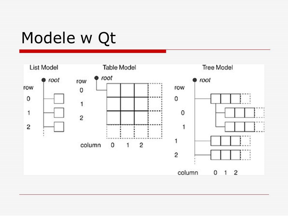 Bazowe klasy modelowe służą do tworzenia nowych modeli QAbstractListModel, QAbstractTableModel – wykorzystane w przykładach QAbstractItemModel – stworzona dla szerokiego zakresu modeli, umożliwia obsługę hierarchii element w modelu identyfikowany poprzez klasę QModelIndex, określającą dwie współrzędne: rząd (row) i kolumnę (column), a także opcjonalnie rodzica