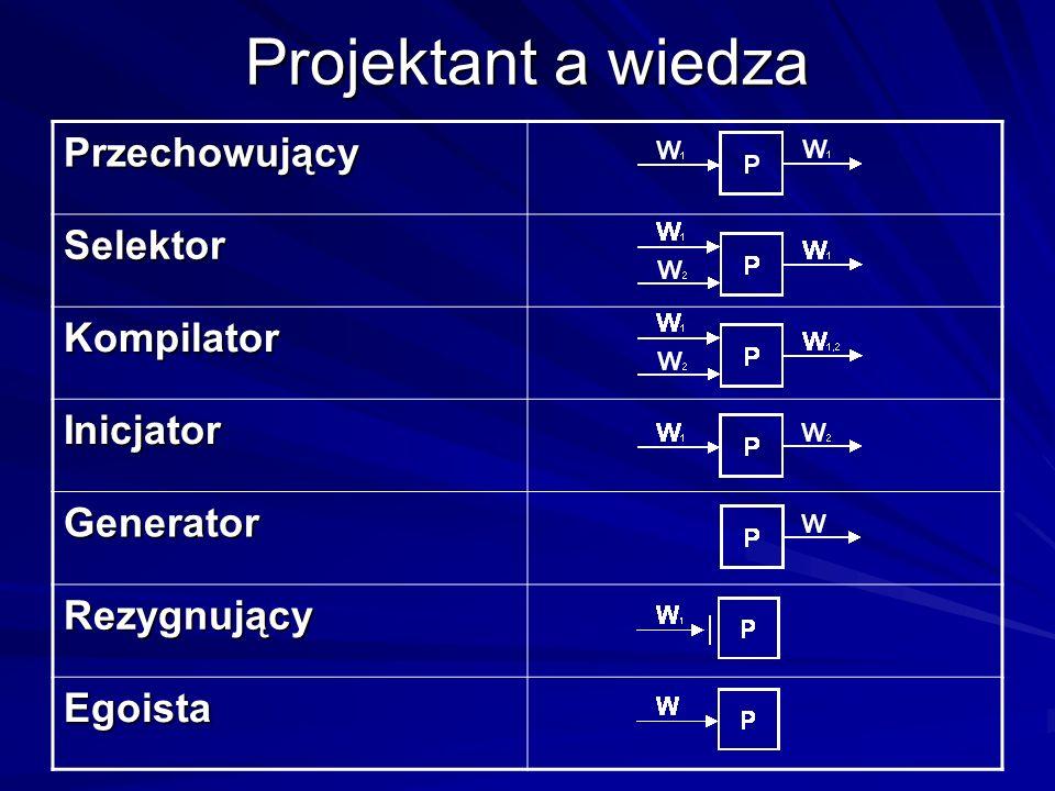 Projektant a wiedza Przechowujący Selektor Kompilator Inicjator Generator Rezygnujący Egoista