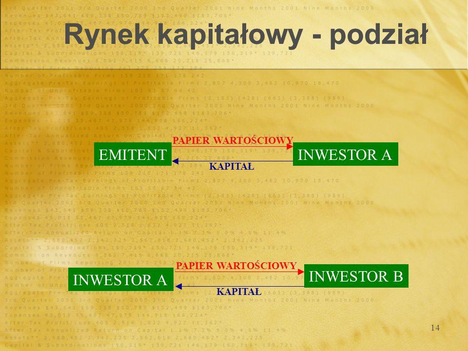 14 Rynek kapitałowy - podział EMITENTINWESTOR A PAPIER WARTOŚCIOWY KAPITAŁ INWESTOR A INWESTOR B PAPIER WARTOŚCIOWY KAPITAŁ