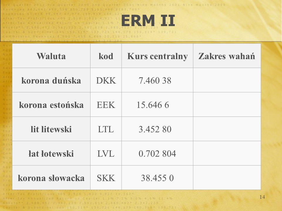 14 ERM II WalutakodKurs centralnyZakres wahań korona duńskaDKK7.460 38 korona estońskaEEK15.646 6 lit litewskiLTL3.452 80 łat łotewskiLVL0.702 804 kor