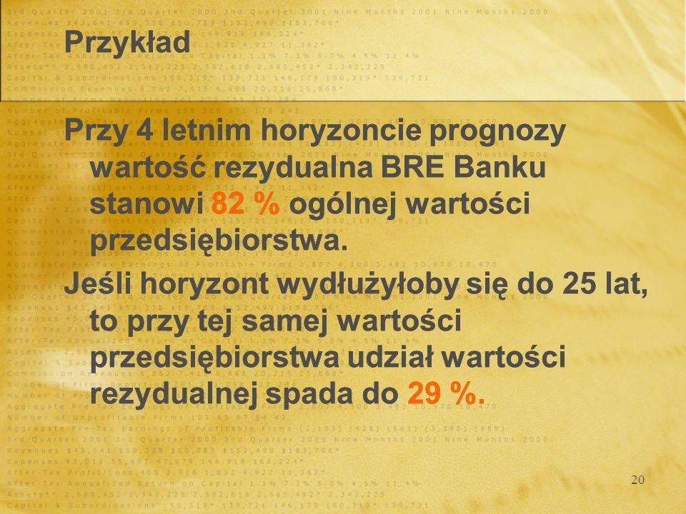 20 Przykład Przy 4 letnim horyzoncie prognozy wartość rezydualna BRE Banku stanowi 82 % ogólnej wartości przedsiębiorstwa. Jeśli horyzont wydłużyłoby