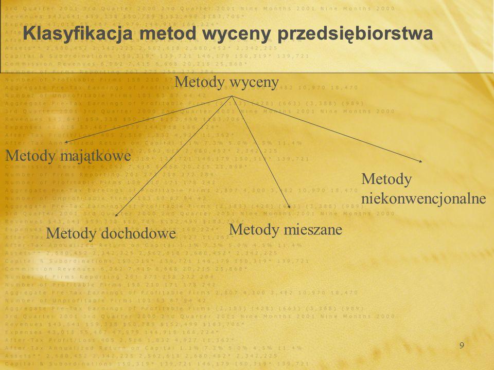 9 Klasyfikacja metod wyceny przedsiębiorstwa Metody wyceny Metody majątkowe Metody dochodowe Metody mieszane Metody niekonwencjonalne