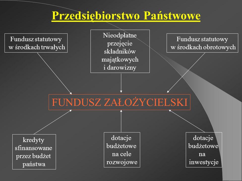 Przedsiębiorstwo Państwowe FUNDUSZ ZAŁOŻYCIELSKI kredyty sfinansowane przez budżet państwa dotacje budżetowe na cele rozwojowe dotacje budżetowe na in