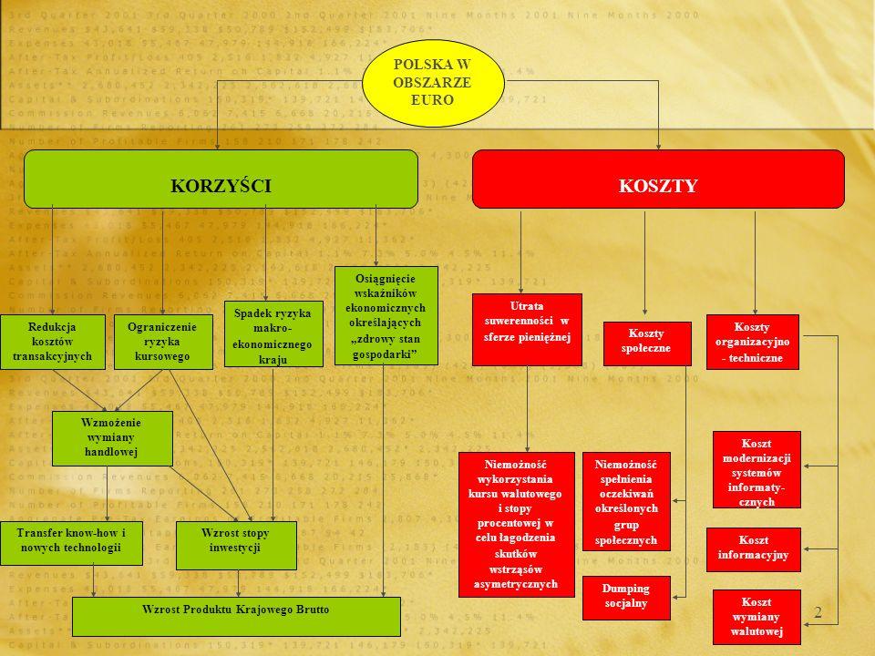 13 Strefa euro - koszty Koszty natury organizacyjnej i technicznej: potrzeba zorganizowania kampanii promocyjno-informacyjnej na temat euro oraz zasad wymiany waluty narodowej na nową, europejską jednostkę pieniężną, przygotowania techniczne do procesu wycofywania polskiego złotego i wprowadzania euro w formie gotówkowej, Koszty natury organizacyjnej i technicznej: potrzeba zorganizowania kampanii promocyjno-informacyjnej na temat euro oraz zasad wymiany waluty narodowej na nową, europejską jednostkę pieniężną, przygotowania techniczne do procesu wycofywania polskiego złotego i wprowadzania euro w formie gotówkowej,