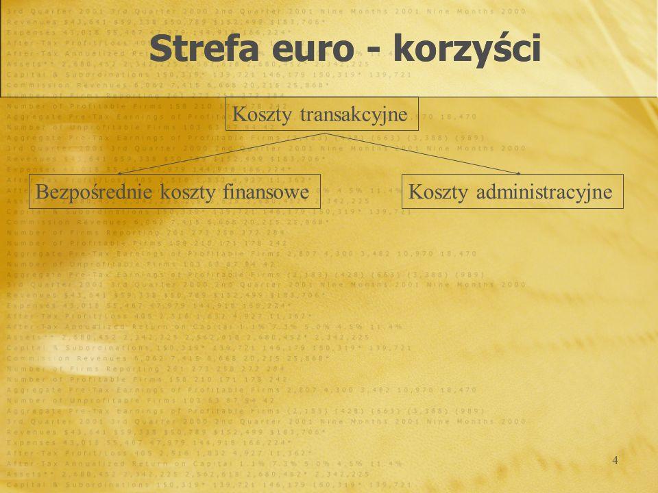 5 wymierne korzyści w związku redukcją kosztów transakcyjnych, bezpośrednie koszty finansowe w Polsce szacunki dot.
