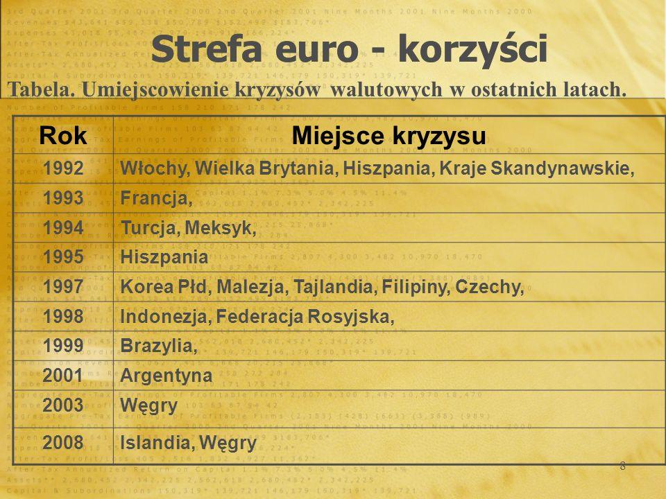 9 Strefa euro - korzyści RokPowód zaburzeniastopień deprecjacji czas trwania 1997 kryzys czeski 1,5 %1 dzień 1997 kryzys azjatycki 5,2 %3 dni 1998 kryzys indonezyjski 3,0 %2 dni 1998 kryzys rosyjski 8 %3 dni 1999 kryzys brazylijski 5 %1 tydzień 2001 kryzys argentyński 13 %4 dni 2003 kryzys węgierski 5 %7 dni 2008 kryzys globalny 17%4 dni 2008 kryzys globalny 6,1%1 dzień Tabela.