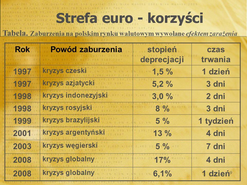 9 Strefa euro - korzyści RokPowód zaburzeniastopień deprecjacji czas trwania 1997 kryzys czeski 1,5 %1 dzień 1997 kryzys azjatycki 5,2 %3 dni 1998 kry