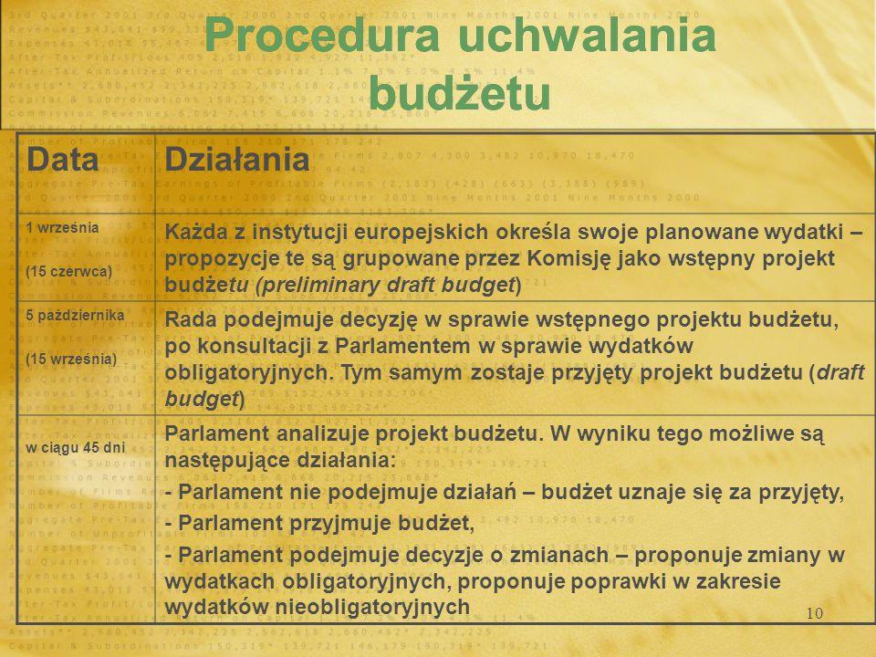 10 Procedura uchwalania budżetu DataDziałania 1 września (15 czerwca) Każda z instytucji europejskich określa swoje planowane wydatki – propozycje te