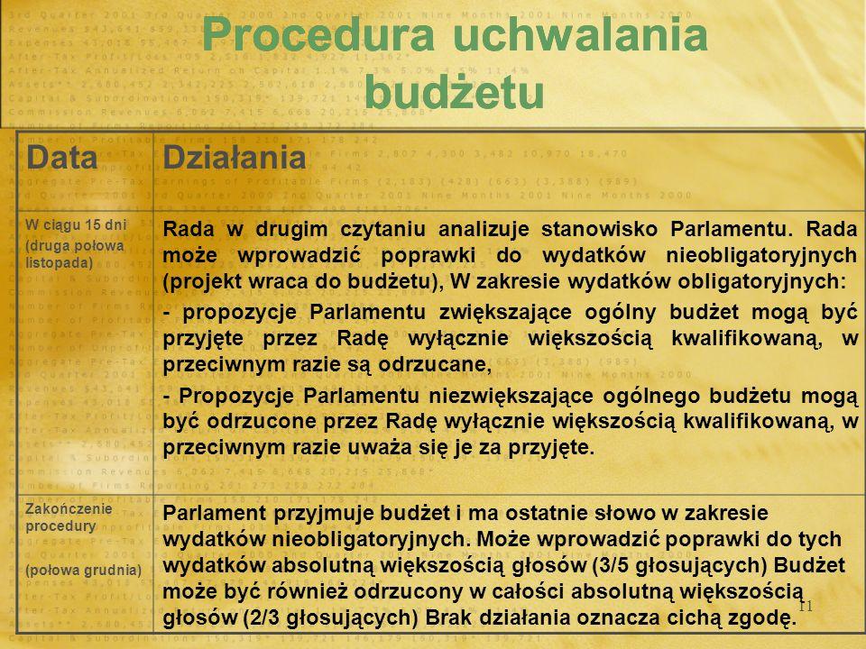 11 Procedura uchwalania budżetu DataDziałania W ciągu 15 dni (druga połowa listopada) Rada w drugim czytaniu analizuje stanowisko Parlamentu. Rada moż