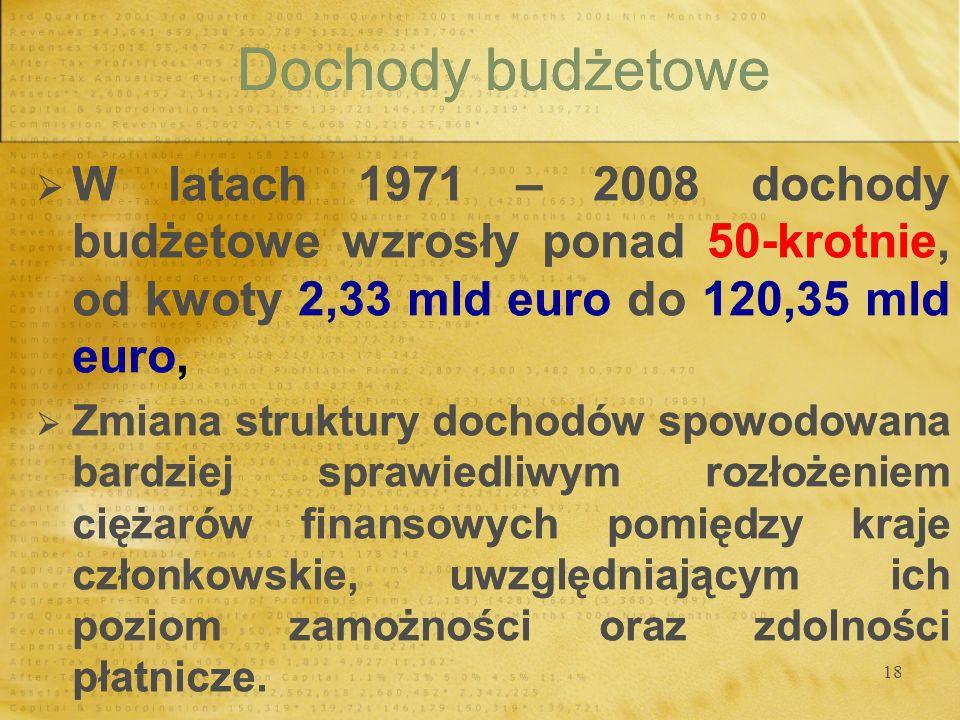 18 Dochody budżetowe W latach 1971 – 2008 dochody budżetowe wzrosły ponad 50-krotnie, od kwoty 2,33 mld euro do 120,35 mld euro, Zmiana struktury doch