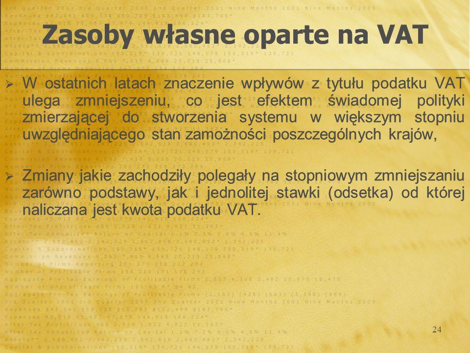24 Zasoby własne oparte na VAT W ostatnich latach znaczenie wpływów z tytułu podatku VAT ulega zmniejszeniu, co jest efektem świadomej polityki zmierz