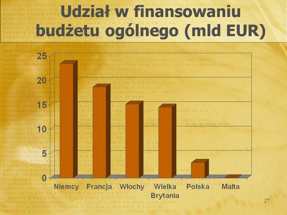 27 Udział w finansowaniu budżetu ogólnego (mld EUR)
