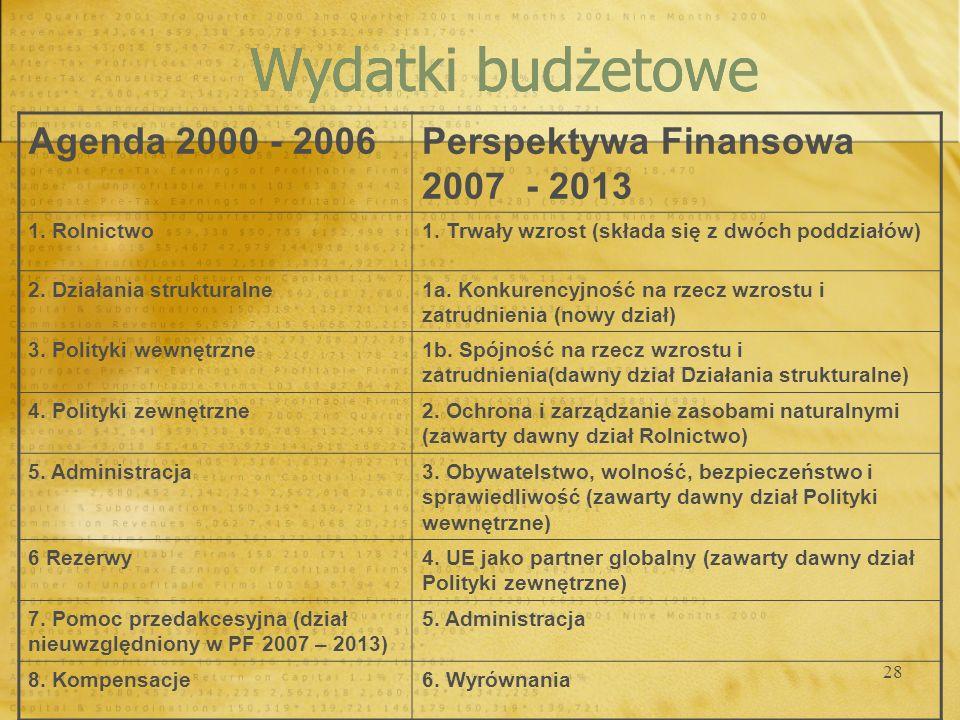 28 Wydatki budżetowe Agenda 2000 - 2006Perspektywa Finansowa 2007 - 2013 1. Rolnictwo1. Trwały wzrost (składa się z dwóch poddziałów) 2. Działania str
