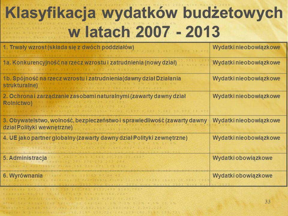 33 Klasyfikacja wydatków budżetowych w latach 2007 - 2013 1. Trwały wzrost (składa się z dwóch poddziałów)Wydatki nieobowiązkowe 1a. Konkurencyjność n