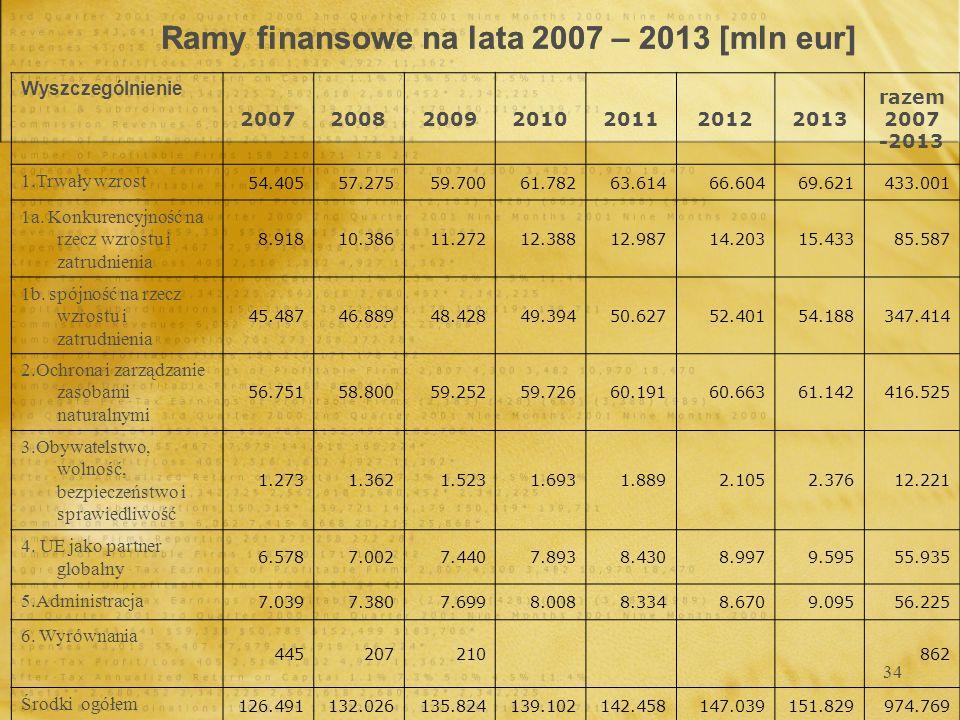 34 Ramy finansowe na lata 2007 – 2013 [mln eur] Wyszczególnienie 2007200820092010201120122013 razem 2007 -2013 1.Trwały wzrost 54.40557.27559.70061.78