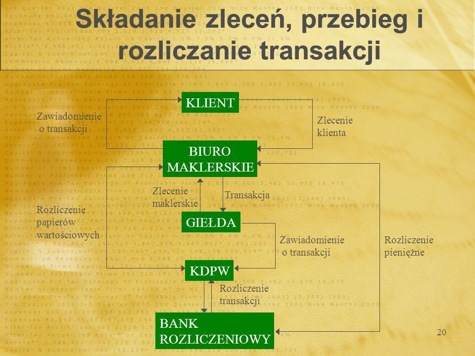 20 Składanie zleceń, przebieg i rozliczanie transakcji KLIENT BIURO MAKLERSKIE GIEŁDA KDPW BANK ROZLICZENIOWY Zlecenie klienta Zawiadomienie o transak