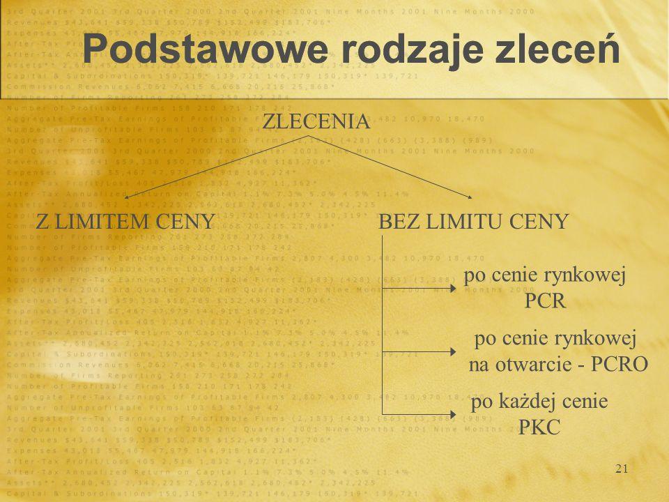 21 Podstawowe rodzaje zleceń ZLECENIA Z LIMITEM CENYBEZ LIMITU CENY po cenie rynkowej PCR po cenie rynkowej na otwarcie - PCRO po każdej cenie PKC