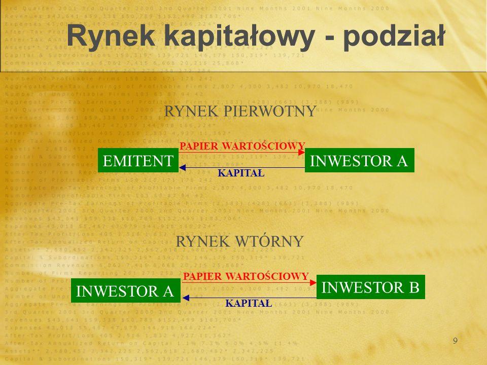 9 Rynek kapitałowy - podział RYNEK PIERWOTNY EMITENTINWESTOR A PAPIER WARTOŚCIOWY KAPITAŁ INWESTOR A RYNEK WTÓRNY INWESTOR B PAPIER WARTOŚCIOWY KAPITA