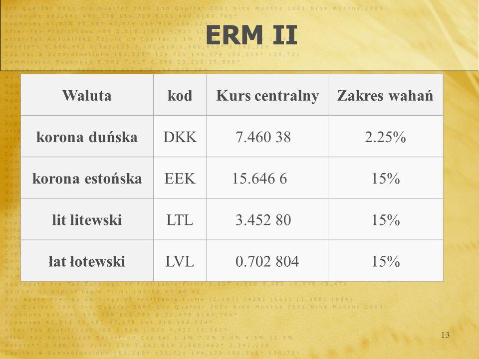 13 ERM II WalutakodKurs centralnyZakres wahań korona duńskaDKK7.460 38 2.25% korona estońskaEEK15.646 6 15% lit litewskiLTL3.452 80 15% łat łotewskiLV