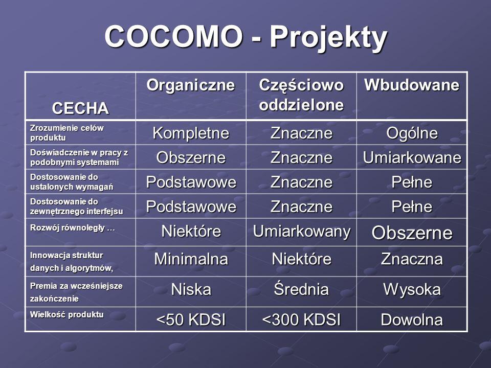 COCOMO - Projekty CECHAOrganiczne Częściowo oddzielone Wbudowane Zrozumienie celów produktu KompletneZnaczneOgólne Doświadczenie w pracy z podobnymi s