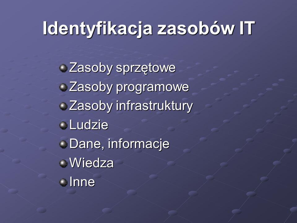 Identyfikacja zasobów IT Zasoby sprzętowe Zasoby programowe Zasoby infrastruktury Ludzie Dane, informacje WiedzaInne