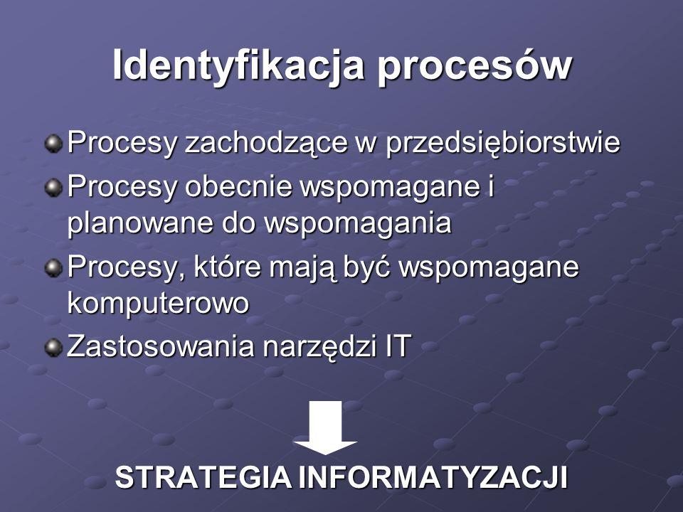 Identyfikacja procesów Procesy zachodzące w przedsiębiorstwie Procesy obecnie wspomagane i planowane do wspomagania Procesy, które mają być wspomagane