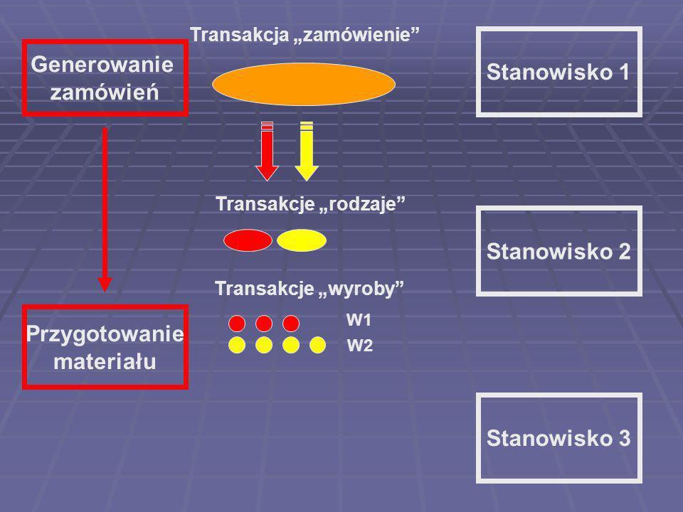 Stanowisko 1 Stanowisko 2 Stanowisko 3 Generowanie zamówień Przygotowanie materiału Transakcja zamówienie Transakcje wyroby W1 W2 Transakcje rodzaje
