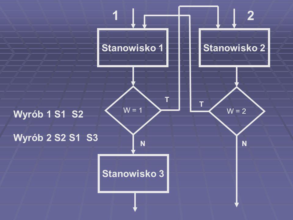 Stanowisko 1Stanowisko 2 Stanowisko 3 Wyrób 1 S1 S2 Wyrób 2 S2 S1 S3 W = 2 W = 1 T N T N 1 2