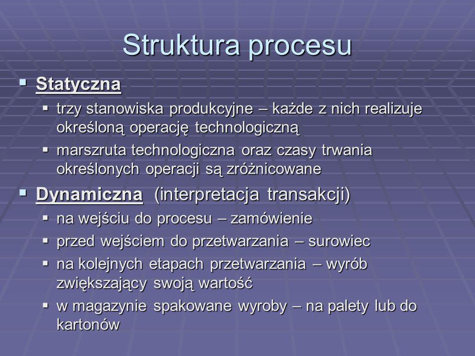 Struktura procesu Statyczna Statyczna trzy stanowiska produkcyjne – każde z nich realizuje określoną operację technologiczną trzy stanowiska produkcyjne – każde z nich realizuje określoną operację technologiczną marszruta technologiczna oraz czasy trwania określonych operacji są zróżnicowane marszruta technologiczna oraz czasy trwania określonych operacji są zróżnicowane Dynamiczna (interpretacja transakcji) Dynamiczna (interpretacja transakcji) na wejściu do procesu – zamówienie na wejściu do procesu – zamówienie przed wejściem do przetwarzania – surowiec przed wejściem do przetwarzania – surowiec na kolejnych etapach przetwarzania – wyrób zwiększający swoją wartość na kolejnych etapach przetwarzania – wyrób zwiększający swoją wartość w magazynie spakowane wyroby – na palety lub do kartonów w magazynie spakowane wyroby – na palety lub do kartonów