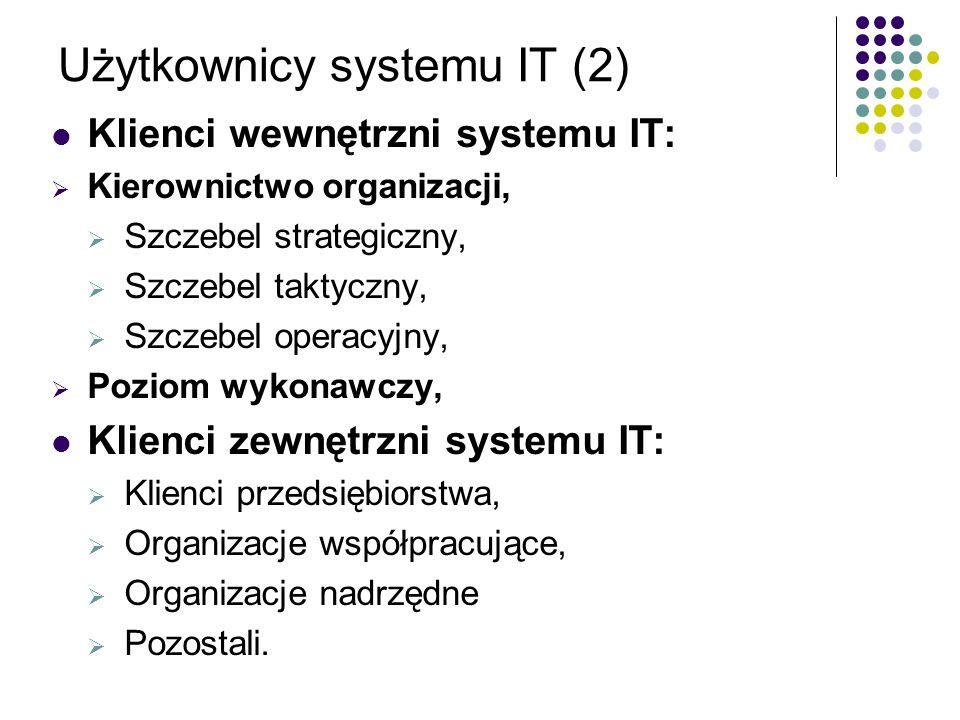 Użytkownicy systemu IT (2) Klienci wewnętrzni systemu IT: Kierownictwo organizacji, Szczebel strategiczny, Szczebel taktyczny, Szczebel operacyjny, Po