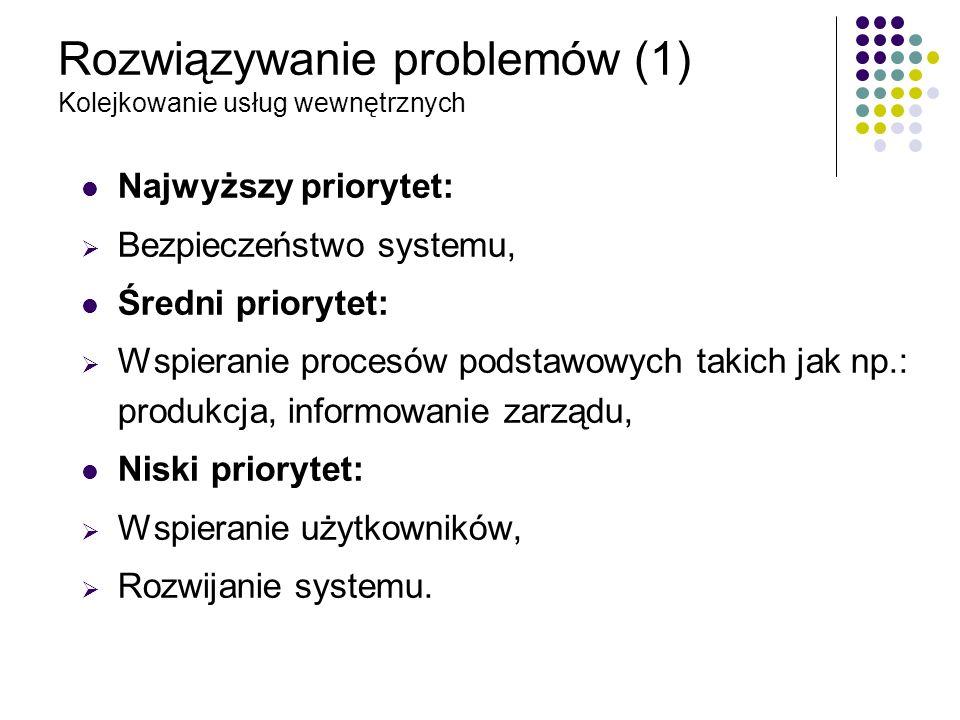 Rozwiązywanie problemów (1) Kolejkowanie usług wewnętrznych Najwyższy priorytet: Bezpieczeństwo systemu, Średni priorytet: Wspieranie procesów podstaw