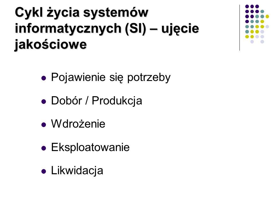 Cykl życia systemów informatycznych (SI) – ujęcie jakościowe Pojawienie się potrzeby Dobór / Produkcja Wdrożenie Eksploatowanie Likwidacja