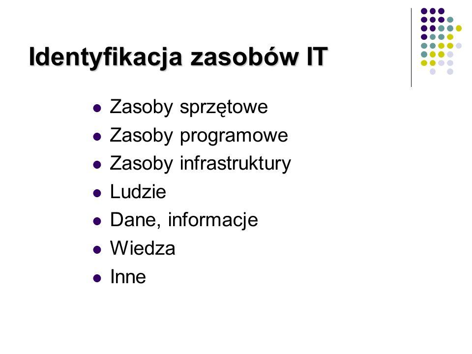 Identyfikacja zasobów IT Zasoby sprzętowe Zasoby programowe Zasoby infrastruktury Ludzie Dane, informacje Wiedza Inne